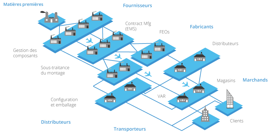 gestion des flux logistiques pdf