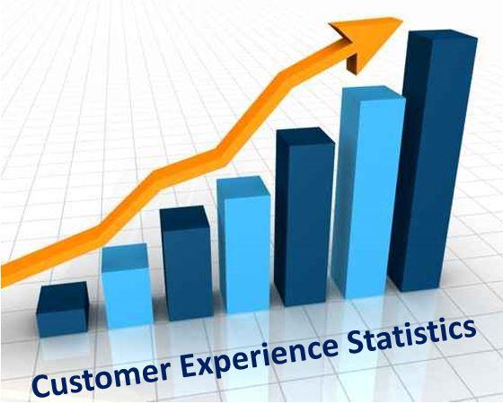 2015.09 0 Customer Experience Statistics