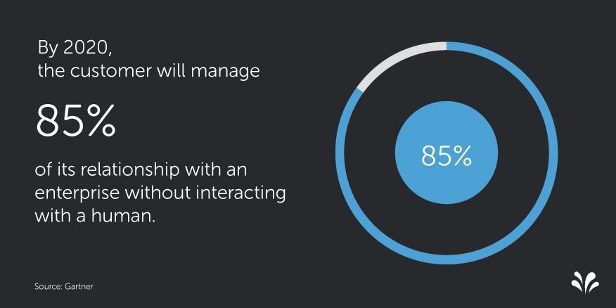 2015.09 1 Customer Experience Statistics. el futuro del CX