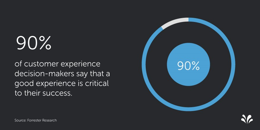 2015.09 2 Customer Experience Statistics. Gestion del CX