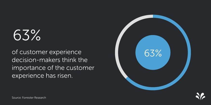 2015.09 3 Customer Experience Statistics. La importancia del CX
