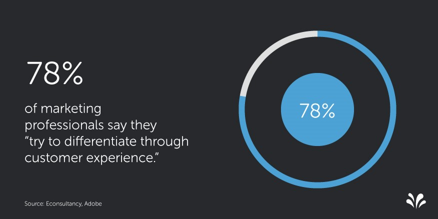 2015.09 4 Customer Experience Statistics. Profesionales del Marketing y el CX