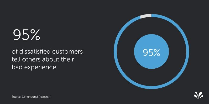 2015.09 5 Customer Experience Statistics. Atención al Cliente y el CX