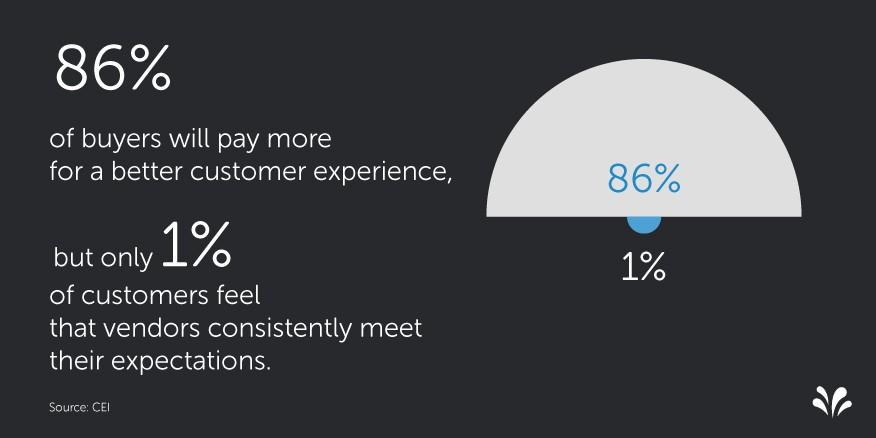 2015.09 6 Customer Experience Statistics. Efectos sobre Resultados