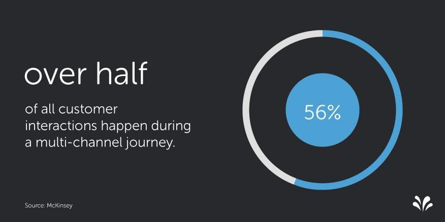 2015.09 7 Customer Experience Statistics. Comportamiento del cliente y el CX