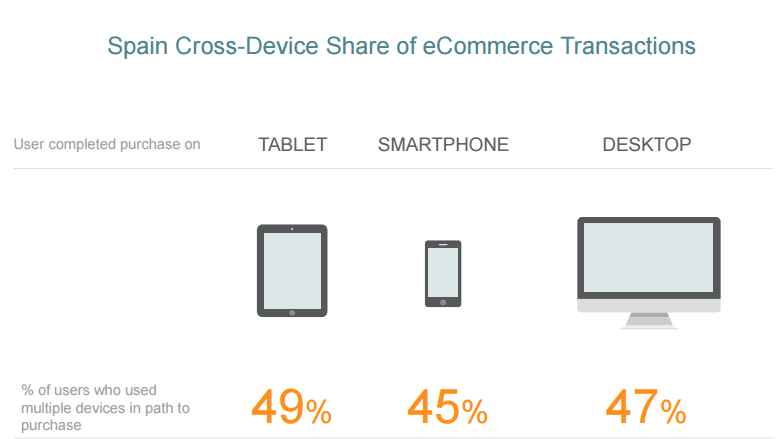 mobile commerce Spain eCommerce Transactions